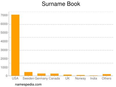 Surname Book