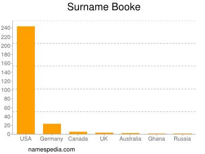 Surname Booke