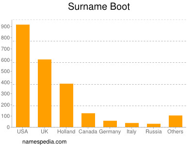 Surname Boot
