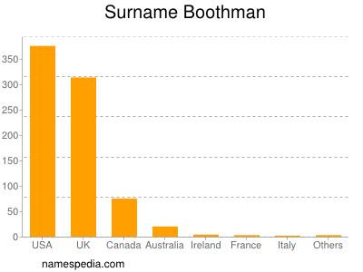 Surname Boothman