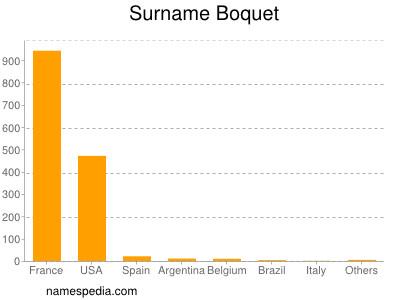 Surname Boquet