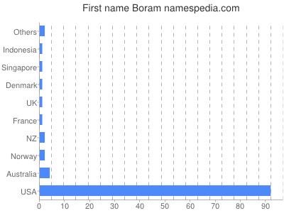 Given name Boram