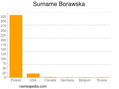 Surname Borawska