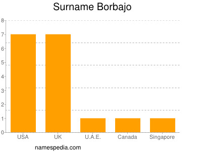 Surname Borbajo