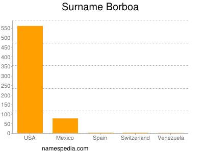 Surname Borboa