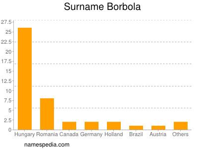 Surname Borbola