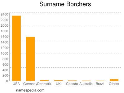 Surname Borchers