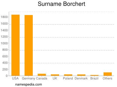 Surname Borchert