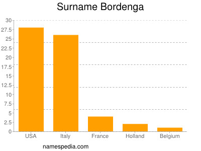 Surname Bordenga