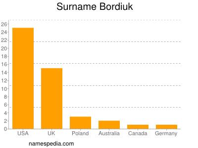 Surname Bordiuk