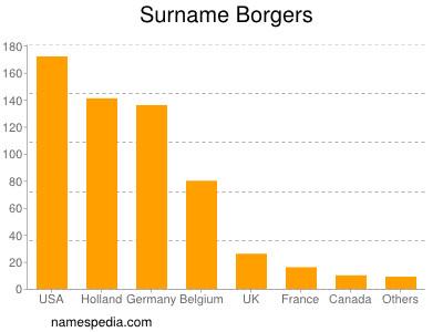 Surname Borgers