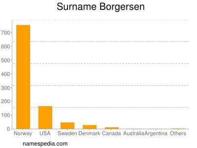 Surname Borgersen