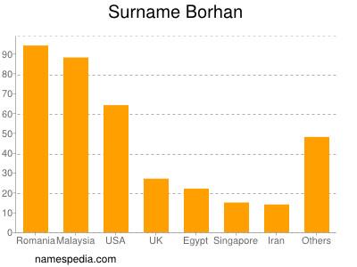Surname Borhan