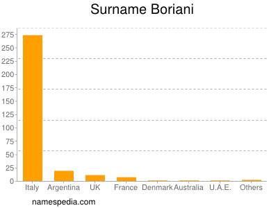 Surname Boriani