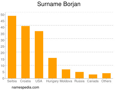 Surname Borjan