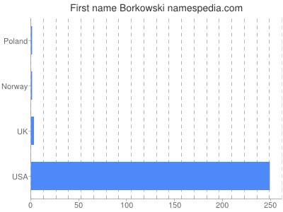 Given name Borkowski