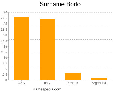 Surname Borlo