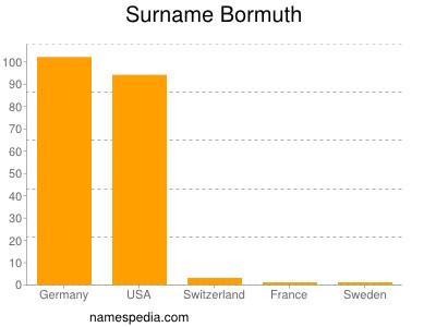 Surname Bormuth