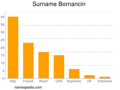Surname Bornancin