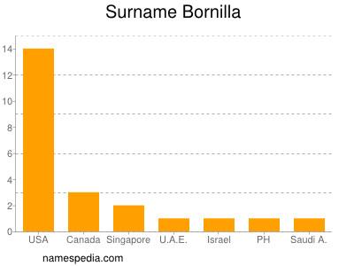 Surname Bornilla