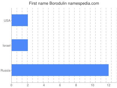 Given name Borodulin