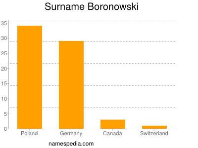 Surname Boronowski