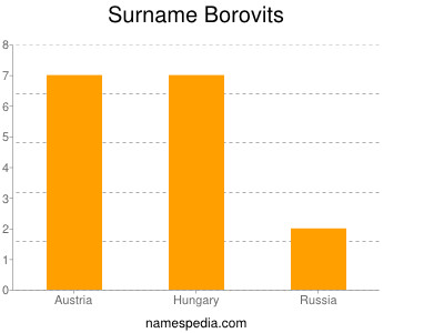 Surname Borovits