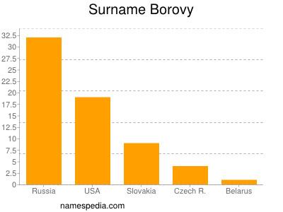 Surname Borovy