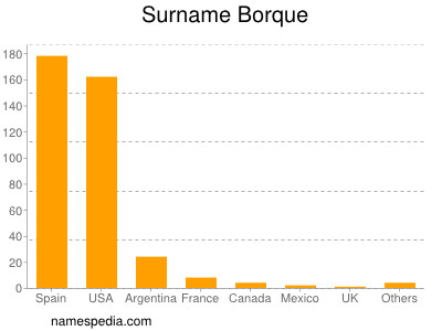 Surname Borque