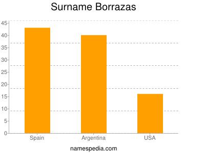 Surname Borrazas