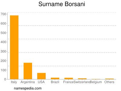 Surname Borsani