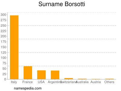 Surname Borsotti