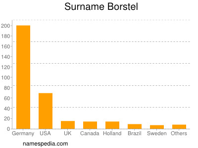 Surname Borstel