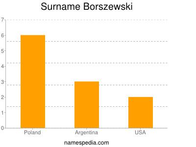 Surname Borszewski