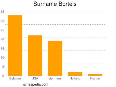 Surname Bortels