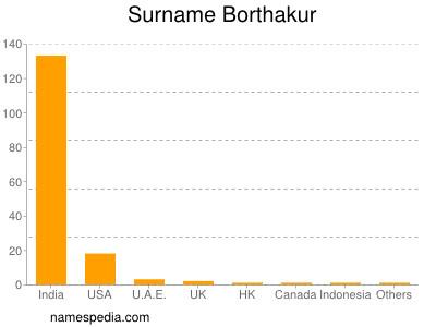 Surname Borthakur