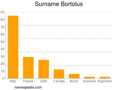 Surname Bortolus