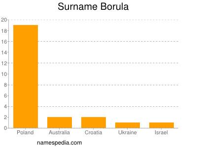 Surname Borula