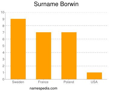 Surname Borwin