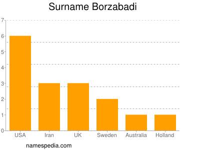 Surname Borzabadi