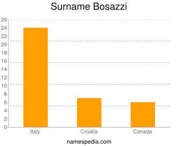 Surname Bosazzi