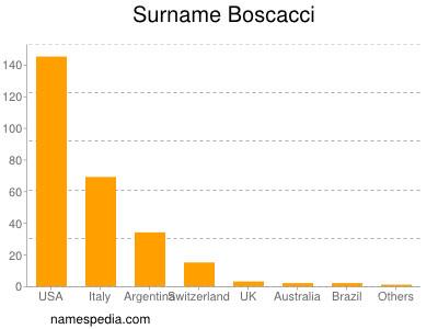 Surname Boscacci