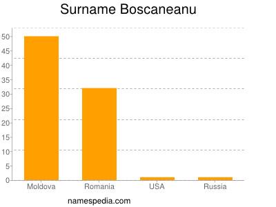 Surname Boscaneanu