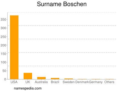 Surname Boschen