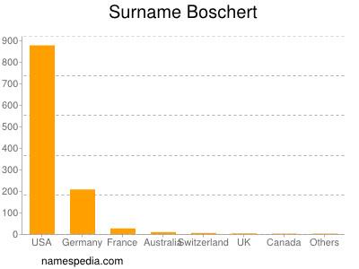 Surname Boschert