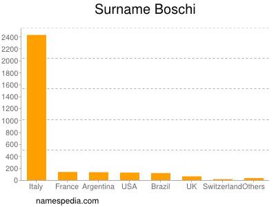 Surname Boschi