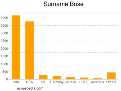Surname Bose