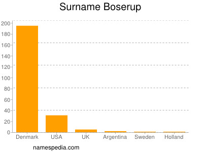 Surname Boserup