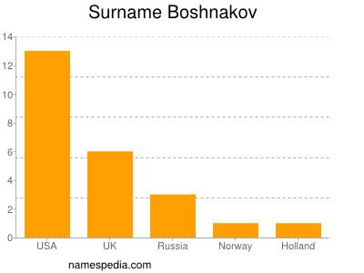 Surname Boshnakov