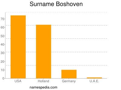 Surname Boshoven